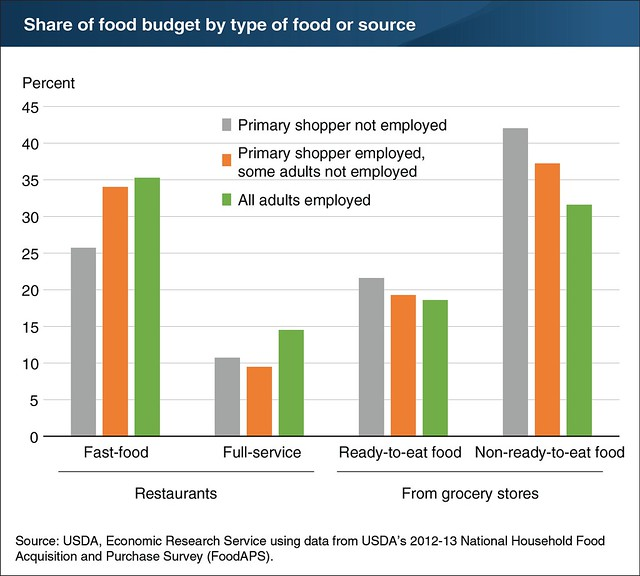 Share of Food Budget by Type of Food or Source chart