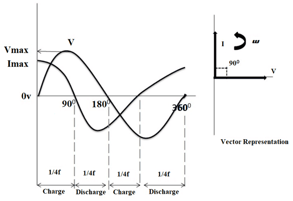 AC Capacitor Phasor Diagram