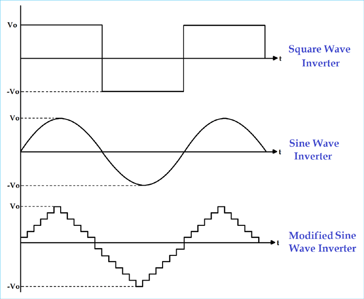 Square Sine and Modified sine wave Inverter Output Waveform