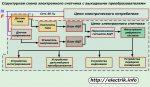 Счетчик электронный – Принцип работы электронного счетчика электроэнергии